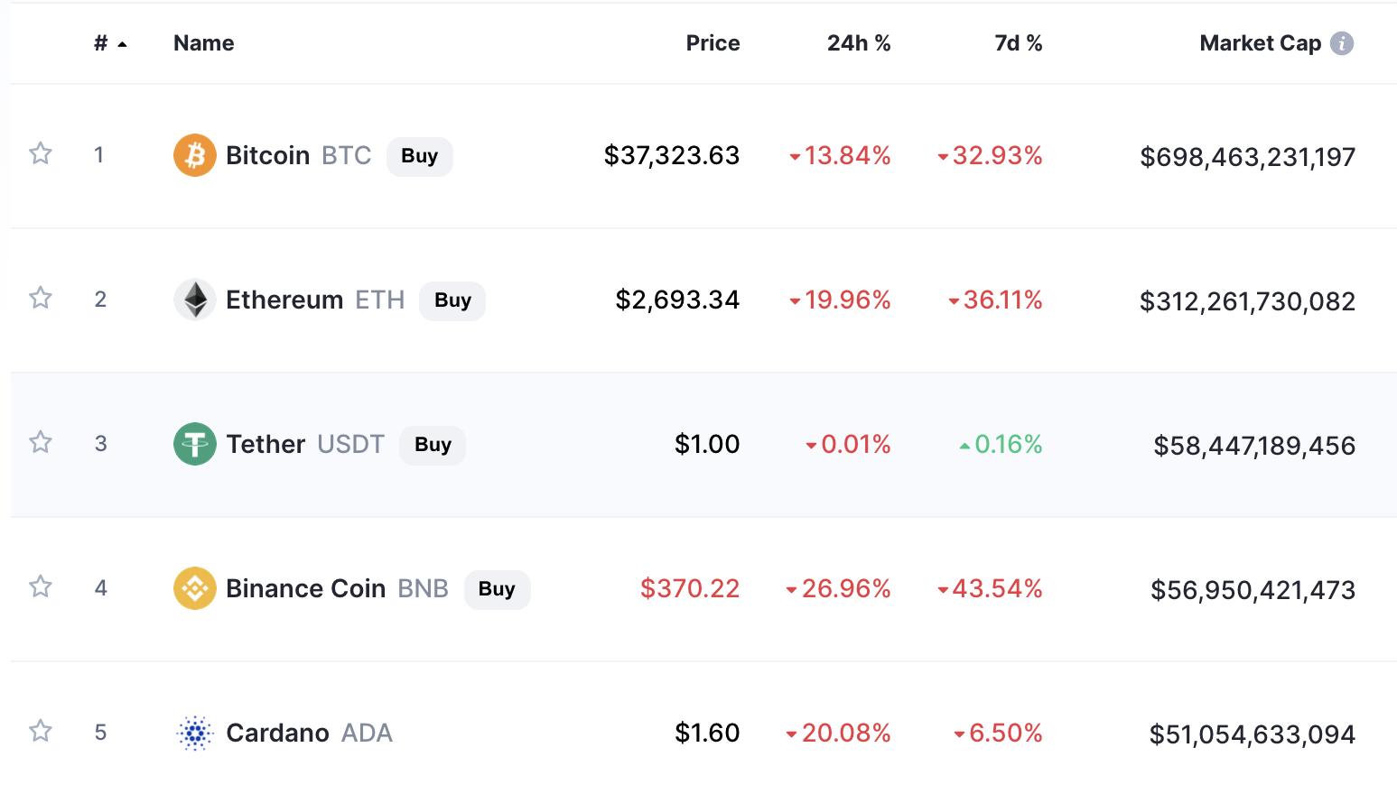 May 19th Crypto Crash